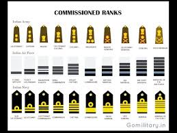 Navy Rank Insignia Chart Equivalent Ranks Of The Indian Armed Forces Army Air