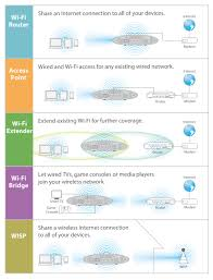 edimax wireless routers ac1200 dual band edimax br 6478ac v2 application diagram edimax br 6478ac v2 ac1200 gigabit dual band wi fi router usb