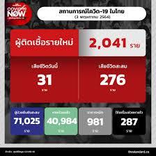 สถานการณ์โควิด-19 ในไทย (3 พฤษภาคม 2564) – THE STANDARD