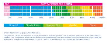 Nih Body Fat Percentage Chart Understanding Tanita Measurements Tanita Asia Pacific