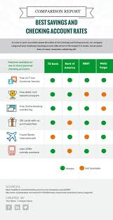 Comparison Chart Infographic Infographic Design Visme Introduces 20 New Comparison