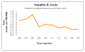 Hep B Chart Hepatitis B King County