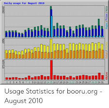 Daily Usage For August 2818 1 2 3 4 5 6 7 8 91011 12 13 14