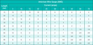 Amp Drop Chart Unusual Wire Size And Amp Rating Chart Fuse Voltage Drop