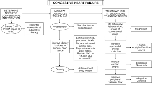 Congestive Heart Failure An Overview Sciencedirect Topics