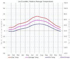 Average Temperatures In Les Escaldes Andorra Temperature