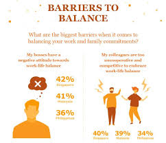 Balancing Work And Family What Work Life Balance Means To Singaporeans Leaving On