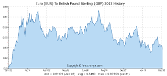 Pound Vs Euro Exchange Rate Chart 12 Eur Euro Eur To British Pound Sterling Gbp Currency