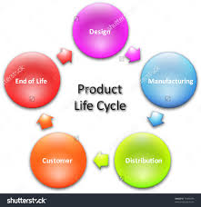 product lifecycle marketing business diagram management concept    product lifecycle marketing business diagram management concept chart illustration preview  save to a lightbox