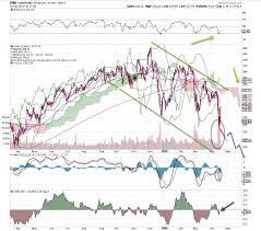 Unitedhealths Unh Stock Chart Needs An Electric Shock