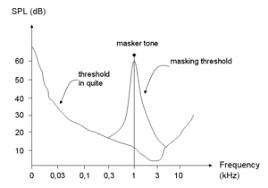 Masking Threshold Wikipedia