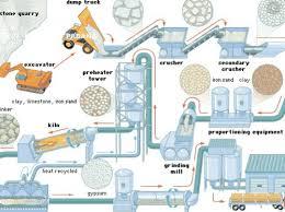 Istilah produksi istilah produksi massal dipopulerkan dipopulerkan oleh suplemen artikel 1926 di encyclopædia di encyclopædia britannica yang karakteristik produksi massal: Proses Produksi Pengertian Jenis Tujuan Bidan Tingkatan
