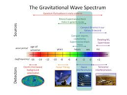 Search for gravitational wave transient sources in LIGO-Virgo data