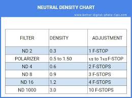 Nd Filter F Stop Chart Neutral Density Filter Guide Beginners Guide To Using Nd