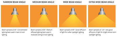 Led Light Angle Led Lighting The Way And Saving Energy 0xmachina Medium