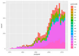 Graphing Patent Data With Ggplot2 Part2 Paul Oldhams