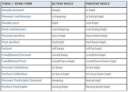 Passive Verb Tenses Chart Table Of Active Tense And Their Passive Equivalents Learn