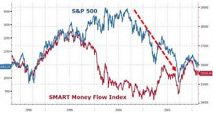 Smart Money Flow Chart Money Flow Index Trading Like The Banks