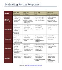 Appendix    Sample rubrics for assessment SP ZOZ   ukowo