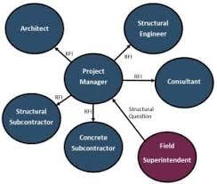 Construction Rfi Process Flow Chart Mitigation Of Construction Project Management