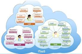 Cloud Computing Examples It As A Service Examples Of Types Of Services Cloud Computing