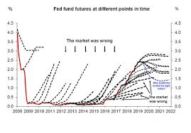 In One Chart The Market Is Terrible At Predicting Federal
