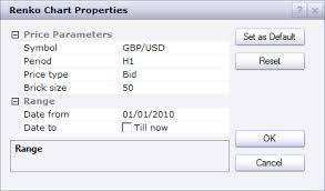 Marketscope Charts Fxcm Marketscope Renko Charts Review