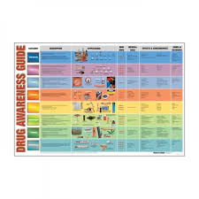 Drugs Out Of System Chart Drug Awareness Guide Laminated Chart
