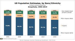 Us Population Estimates By Race Ethnicity 1990 2019 Chart