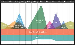 Austin Allergy Season Chart Austin Allergies Calendar And Treatment Ideas