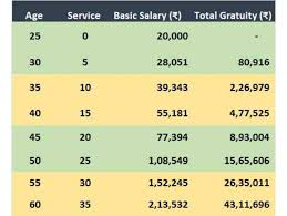 Gratuity Chart Gratuity Who Really Gains From The Proposed Increase In Tax