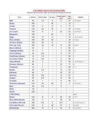 Food Calorie Chart In 2019 Food Calorie Chart Indian Food