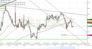 Zar Jpy 1h Chart Pair Moves In Triangle Action Forex