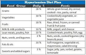 Hypertency Hypertension Diet Plan In Hindi