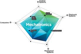 Mechatronics Good Mechatronics Projects For Engineers And Hobbyists