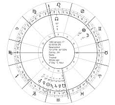 Venus Williams Birth Chart Bio Shorts Jim Carrey And The Astrology Of Comedy Seven