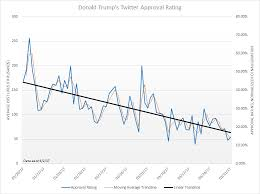 Trumps Approval Rating Chart President Donald Trumps Twitter Approval Rating Oc