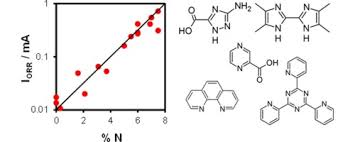 cobalt and iron complexes n heterocyclic ligands as pyrolysis full size image