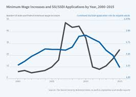 Who is eligible for social security retirement insurance benefits? The Minimum Wage And Social Security Disability Insurance Nber