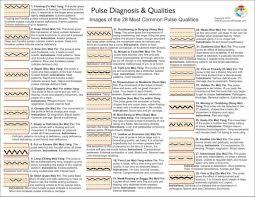Diagnosis Chart Pulse Diagnosis Chart 2nd Ed