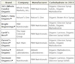 Infant Formula Comparison Chart How To Find The Safest Organic Infant Formula Cornucopia