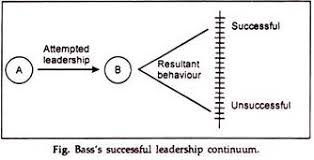 term paper on leadership functions management bass s successful leadership continuum
