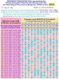 Chinese Calendar Gender Prediction Chart 2015 Pin On How To Conceive A Boy