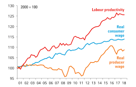 Australian Wage Growth Chart Productivity Is Up Why Not Wages Acuity