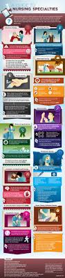 a guide to nursing specialties infographic critical care nurse job description responsibilities