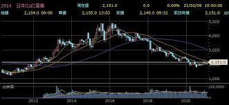 日本 たばこ 株価