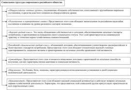 СОЦИАЛЬНАЯ СТРУКТУРА это что такое СОЦИАЛЬНАЯ СТРУКТУРА  Социальная структура современного российского общества