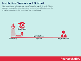 Channel Of Distribution Chart Distribution Channels Types Functions And Examples