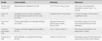 Intensive Physical Therapeutic Approaches To Stroke Recovery