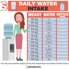 How Much Water Should I Drink Chart Bolafitnutrition Hashtag On Twitter